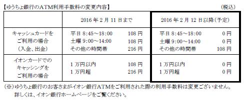 ゆうちょ銀行のATM利用手数料の変更内容