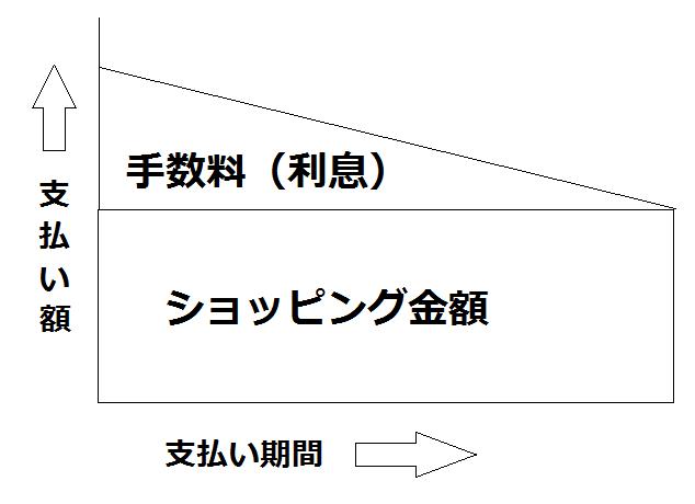 元金定額方式の支払いのイメージ図