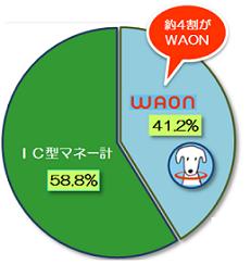 WAONのシェア