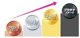イオン銀行Myステージのステージ