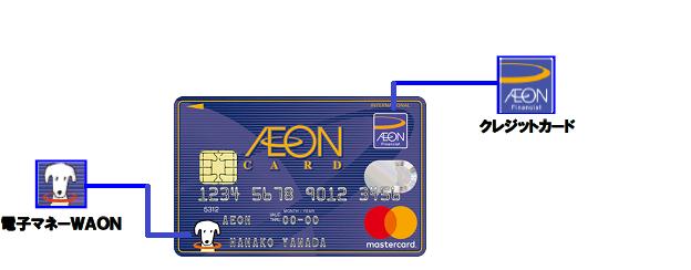 イオンカードとWAONが1枚になっているイオンカード(WAON一体型)