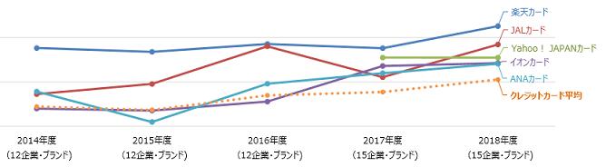 クレジットカードの顧客満足の推移(過去5年)